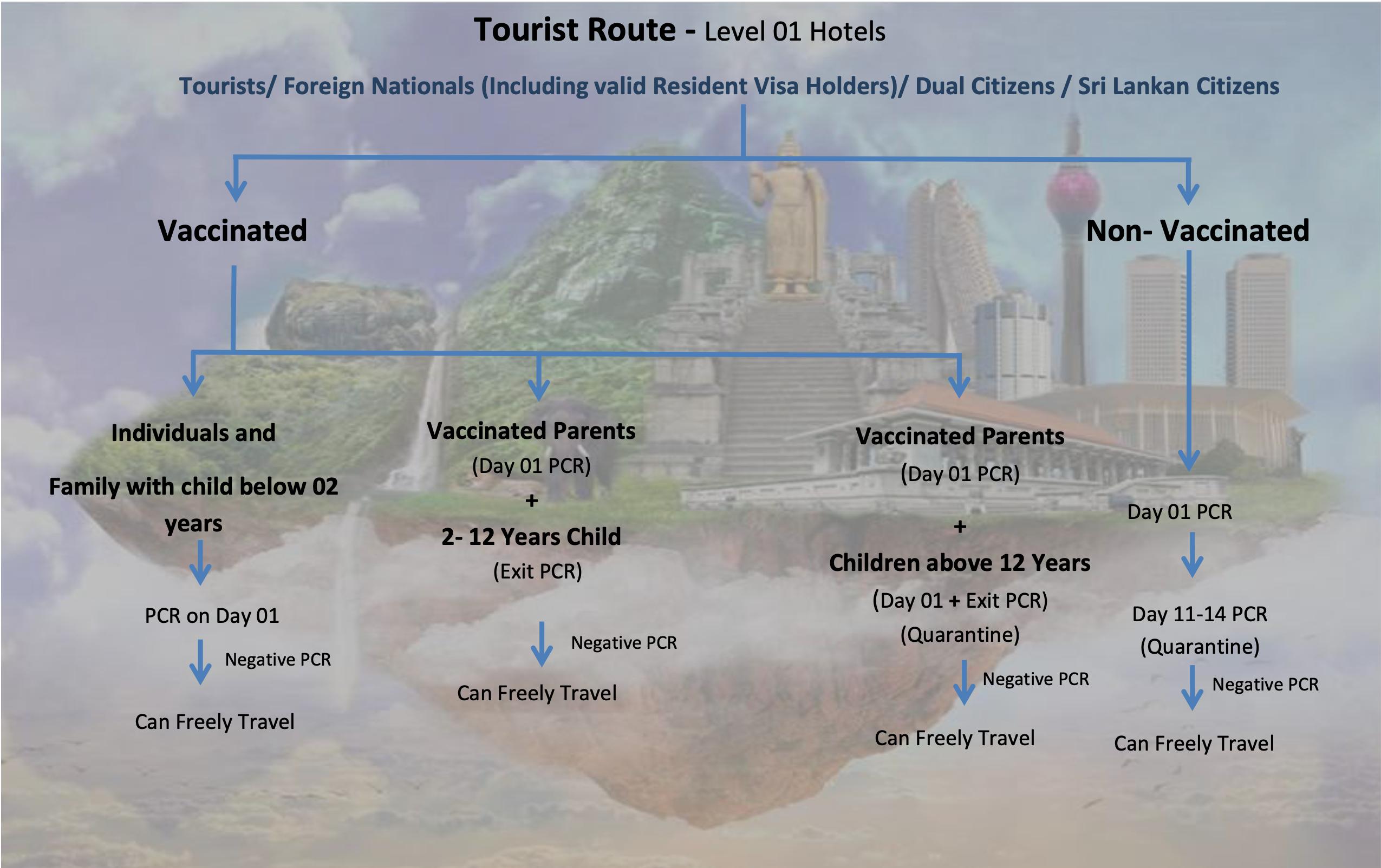 tourist route safe travel